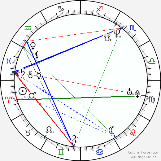 Jan Potměšil wikipedie wiki 2019, 2020 horoskop