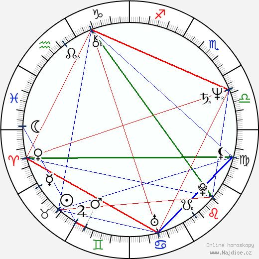 Jan Prokop wikipedie wiki 2020, 2021 horoskop