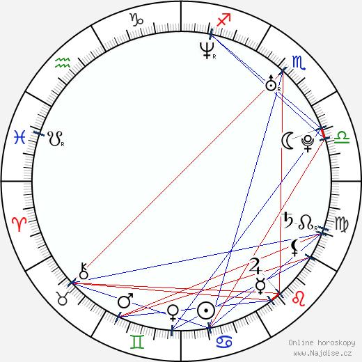 Jan Prušinovský wikipedie wiki 2018, 2019 horoskop