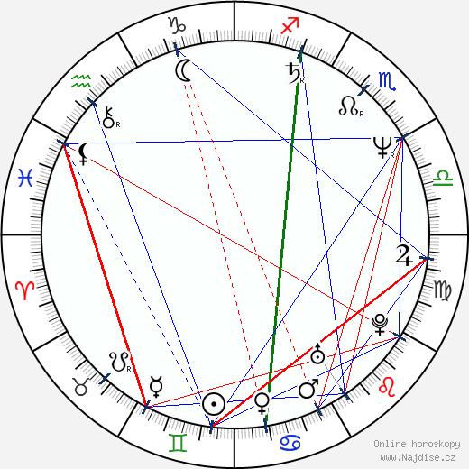 Jan Rabson wikipedie wiki 2018, 2019 horoskop