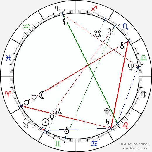 Jan Řeřicha wikipedie wiki 2018, 2019 horoskop