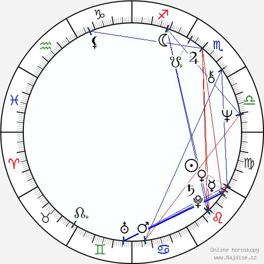 Jan Rosák wikipedie wiki 2018, 2019 horoskop