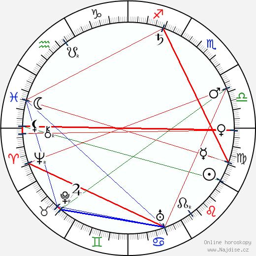 Jan Rous wikipedie wiki 2018, 2019 horoskop