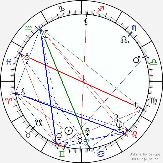 Jan Rubeš st. wikipedie wiki 2019, 2020 horoskop