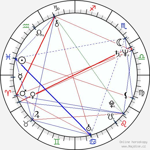 Jan Ruml wikipedie wiki 2020, 2021 horoskop