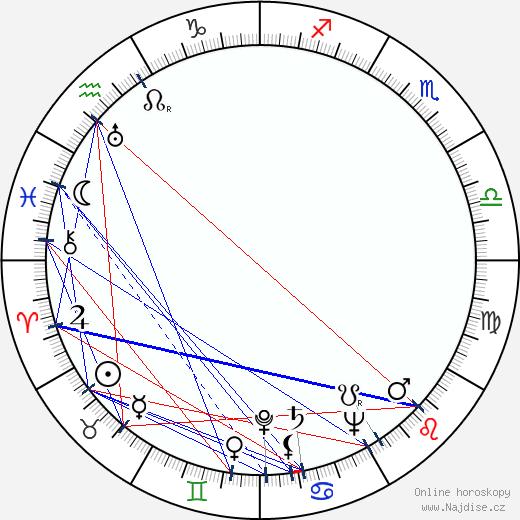Jan Rychlík wikipedie wiki 2020, 2021 horoskop