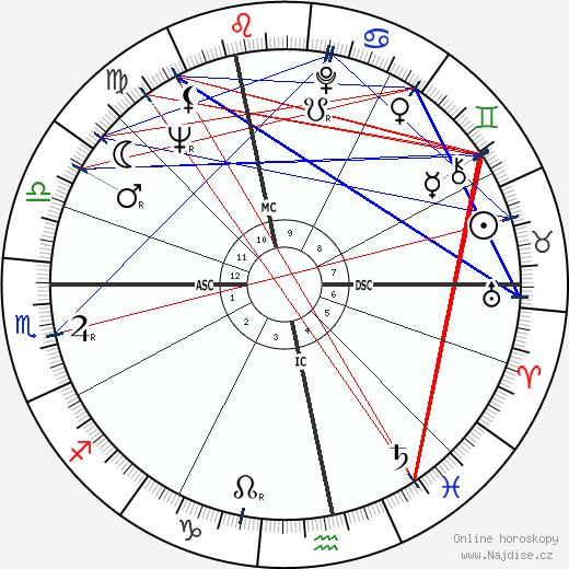 Jan Saudek wikipedie wiki 2020, 2021 horoskop