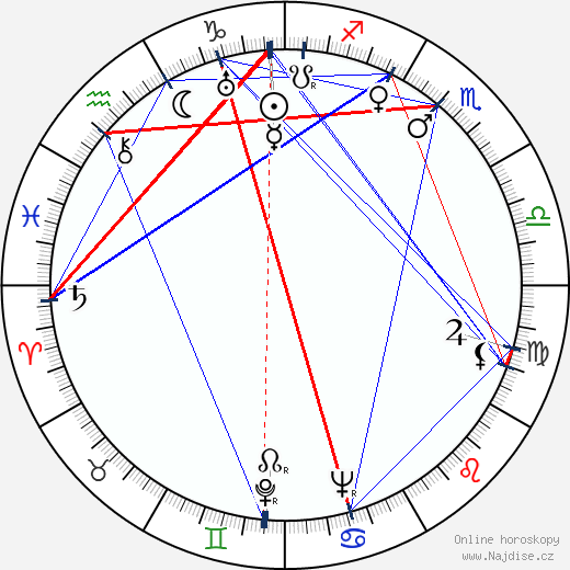 Jan Seidel wikipedie wiki 2018, 2019 horoskop