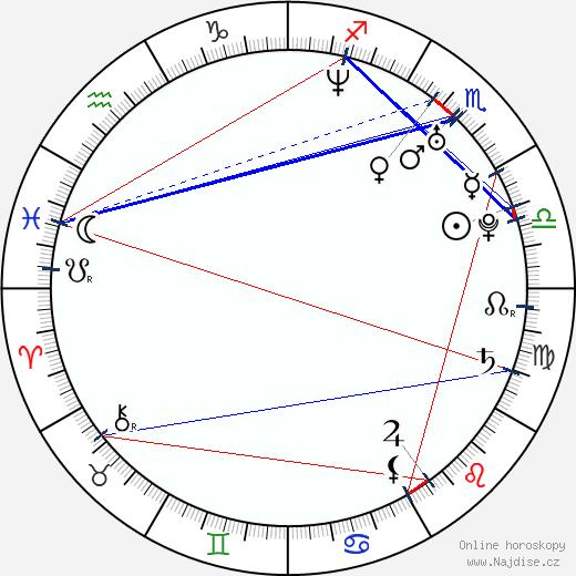Jan Šimák wikipedie wiki 2019, 2020 horoskop