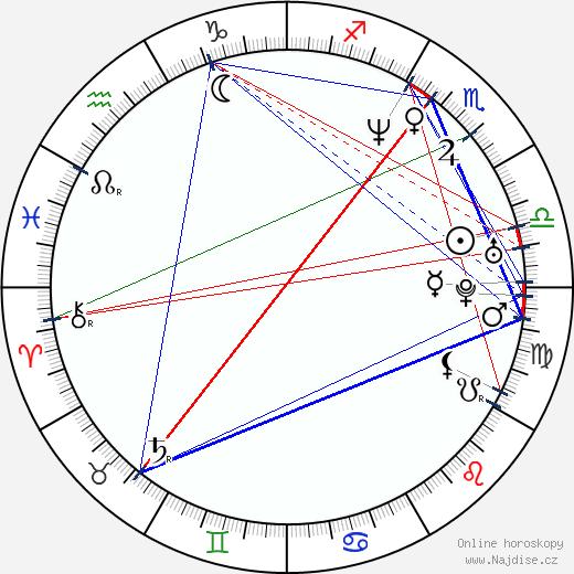 Jan Španbauer wikipedie wiki 2020, 2021 horoskop