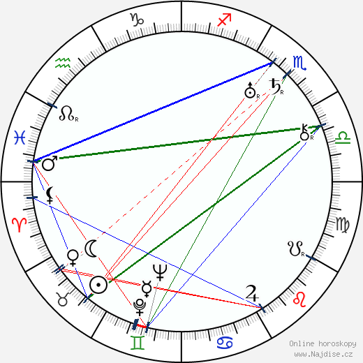 Jan Stanislav Kolár wikipedie wiki 2019, 2020 horoskop