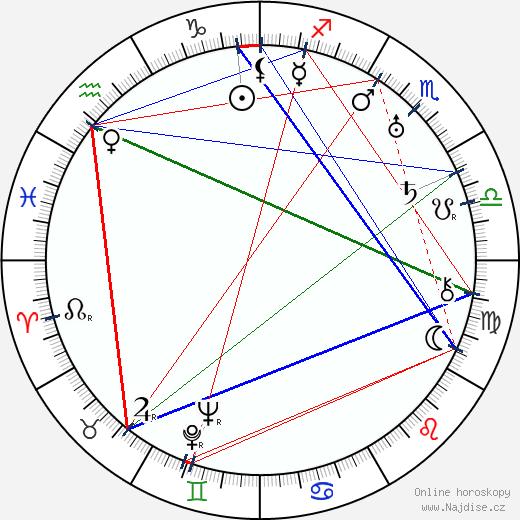 Jan Sviták wikipedie wiki 2020, 2021 horoskop