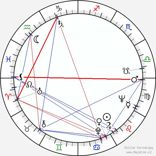 Jan Teplý st. wikipedie wiki 2018, 2019 horoskop
