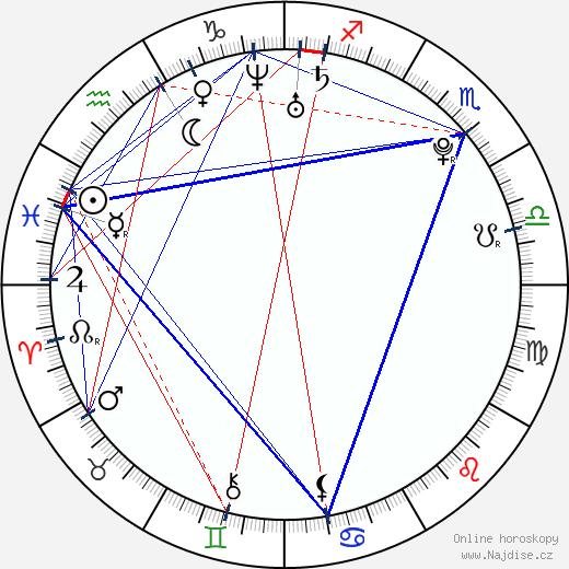 Jan Ťoupalík wikipedie wiki 2018, 2019 horoskop