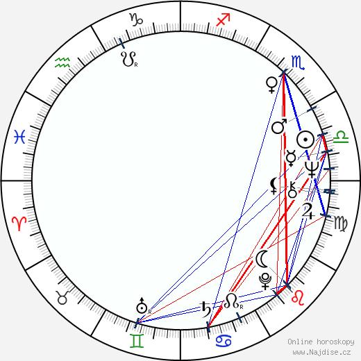 Jan Ungrád wikipedie wiki 2018, 2019 horoskop