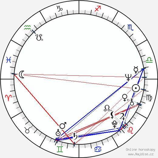 Jan Vala wikipedie wiki 2018, 2019 horoskop