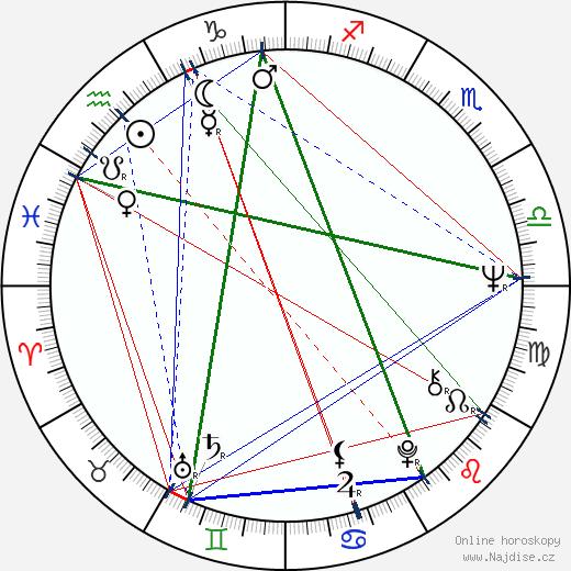Jan Vlasák wikipedie wiki 2020, 2021 horoskop