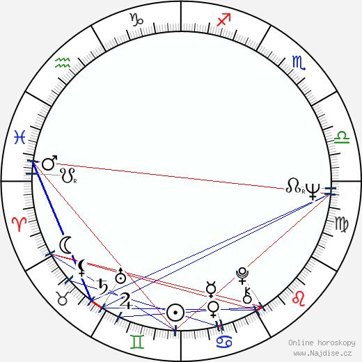 Jan Vodňanský wikipedie wiki 2020, 2021 horoskop