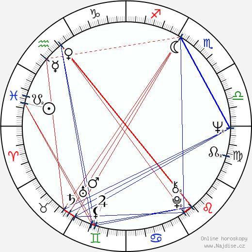 Jan Vyčítal wikipedie wiki 2020, 2021 horoskop