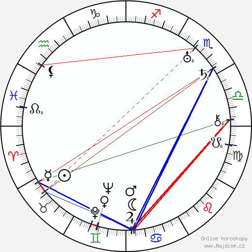 Jan W. Speerger wikipedie wiki 2019, 2020 horoskop