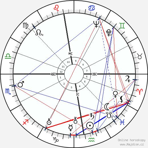 Jan Werich wikipedie wiki 2019, 2020 horoskop