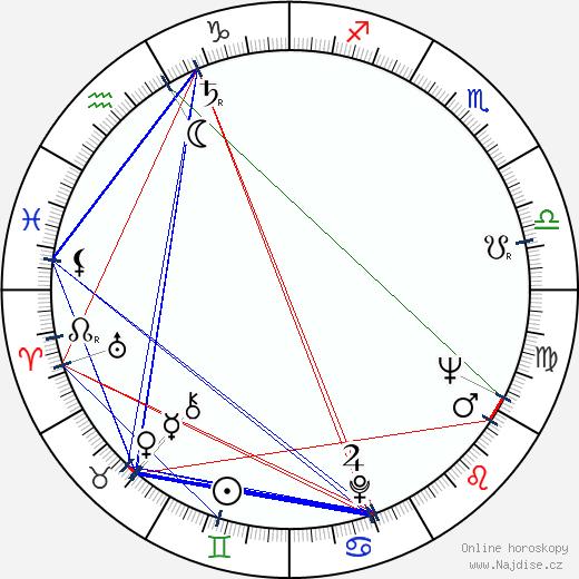Jan Zábrana wikipedie wiki 2018, 2019 horoskop