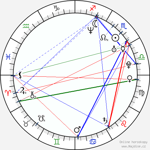 Jan Zadražil wikipedie wiki 2017, 2018 horoskop