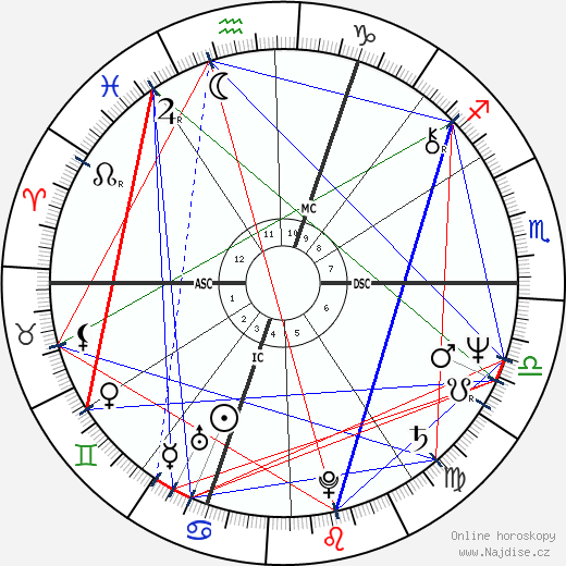 Jan Zajic wikipedie wiki 2019, 2020 horoskop