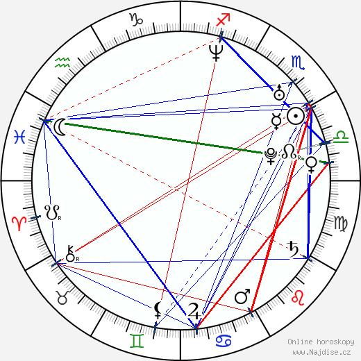 Jan Zakopal wikipedie wiki 2019, 2020 horoskop
