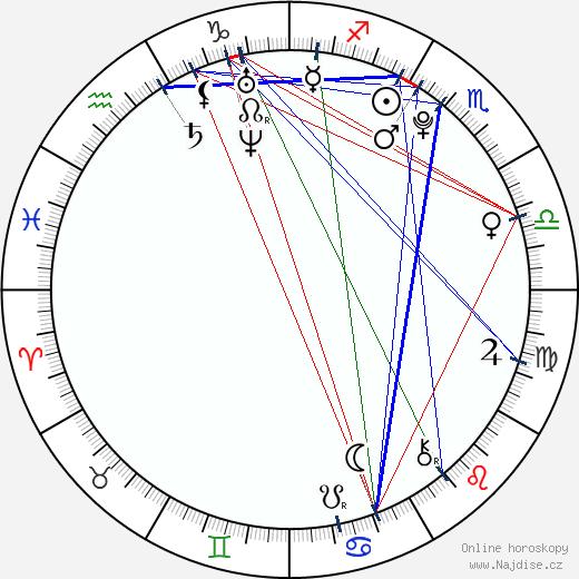 Jan Zákostelský wikipedie wiki 2019, 2020 horoskop