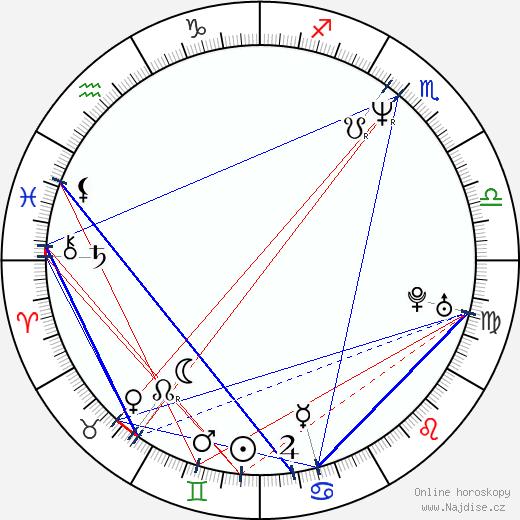 Jan Železný wikipedie wiki 2018, 2019 horoskop