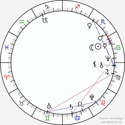 Jana Altmannová wikipedie wiki 2017, 2018 horoskop