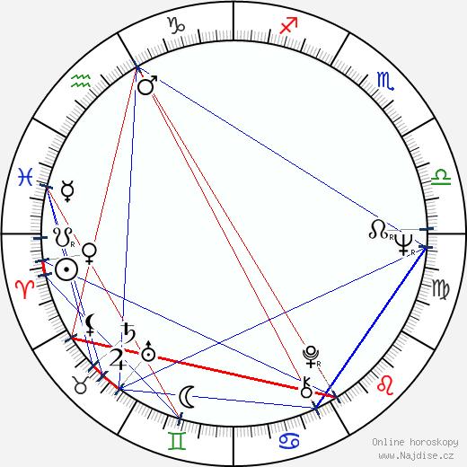 Jana Andresíková wikipedie wiki 2018, 2019 horoskop