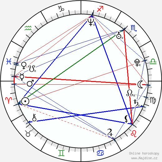 Jana Bach wikipedie wiki 2018, 2019 horoskop