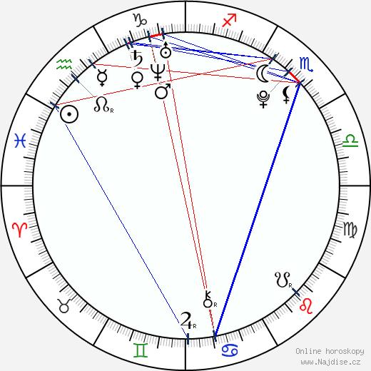 Jana Bártová wikipedie wiki 2018, 2019 horoskop