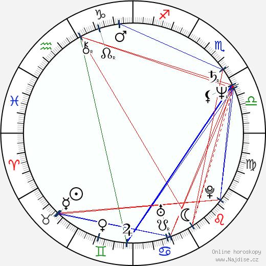 Jana Boušková wikipedie wiki 2018, 2019 horoskop