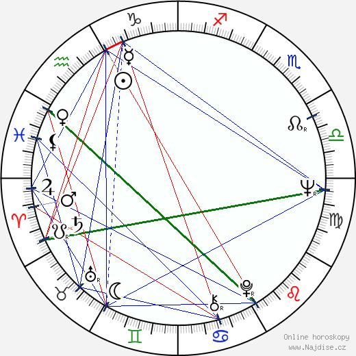 Jana Brejchová wikipedie wiki 2018, 2019 horoskop
