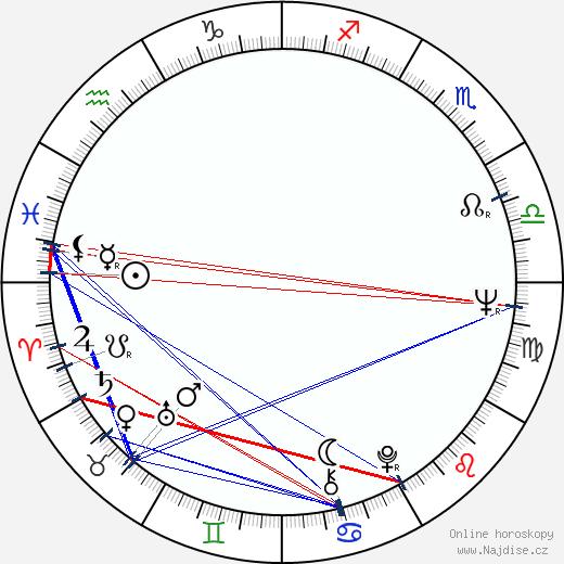 Jana Březinová wikipedie wiki 2019, 2020 horoskop