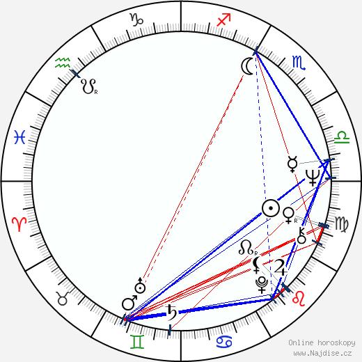 Jana Břežková wikipedie wiki 2020, 2021 horoskop