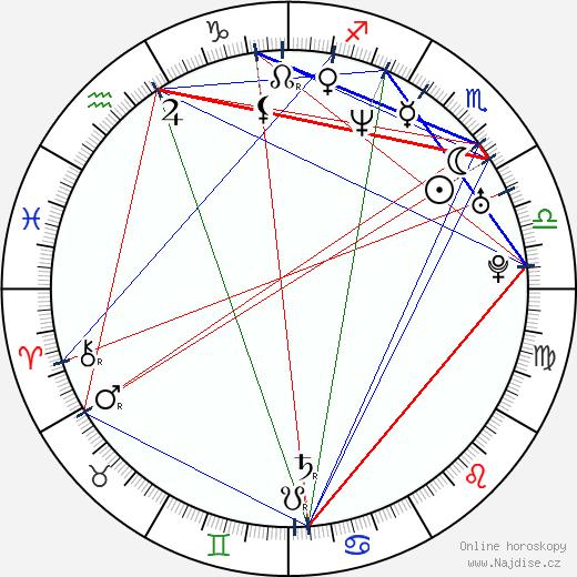 Jana Černochová wikipedie wiki 2018, 2019 horoskop