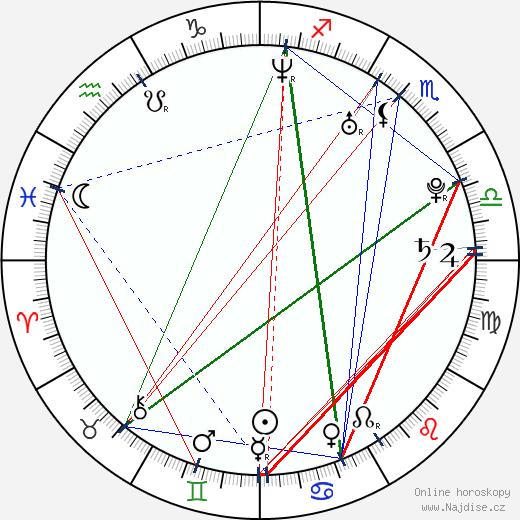 Jana Doleželová wikipedie wiki 2017, 2018 horoskop