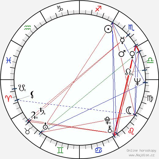 Jana Drbohlavová wikipedie wiki 2020, 2021 horoskop