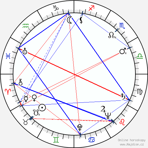 Jana Ebertová wikipedie wiki 2018, 2019 horoskop