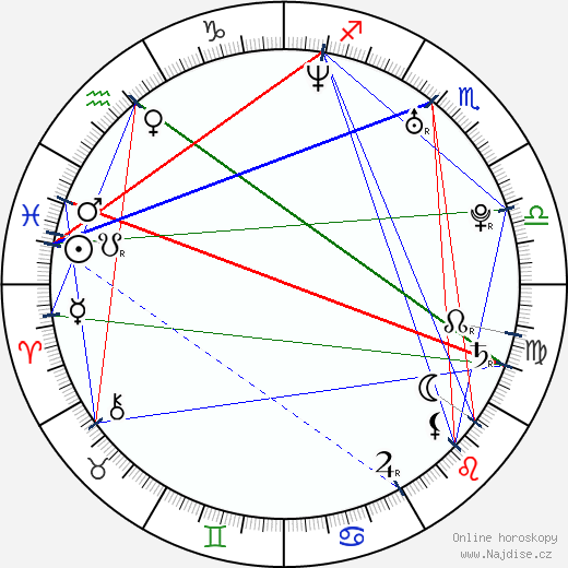 Jana Fabiánová wikipedie wiki 2018, 2019 horoskop