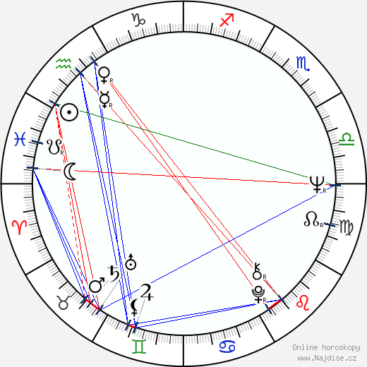 Jana Gýrová wikipedie wiki 2018, 2019 horoskop