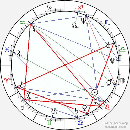 Jana Havrdová wikipedie wiki 2018, 2019 horoskop