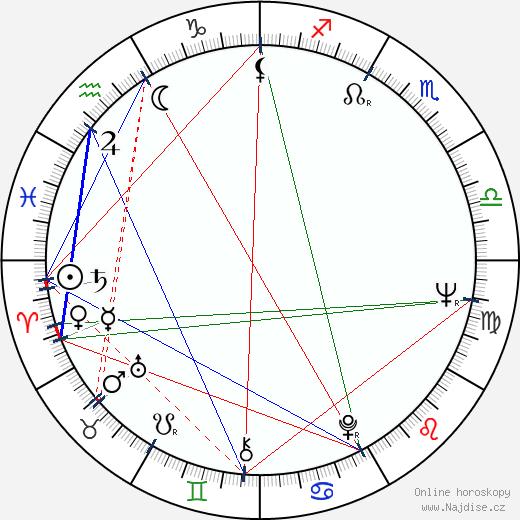 Jana Hlaváčová wikipedie wiki 2020, 2021 horoskop