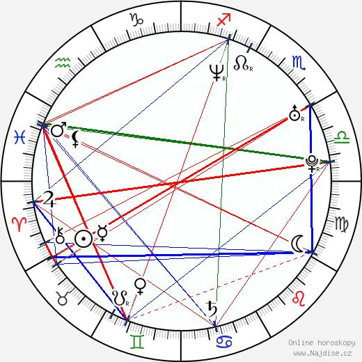 Jana Holcová wikipedie wiki 2020, 2021 horoskop