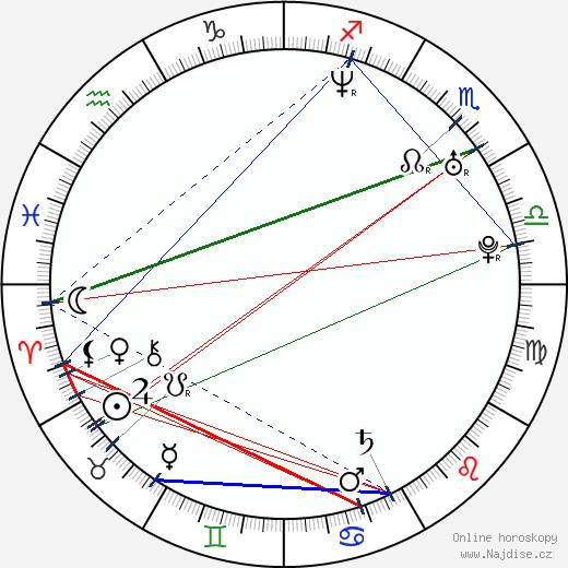 Jana Hospodárová wikipedie wiki 2019, 2020 horoskop