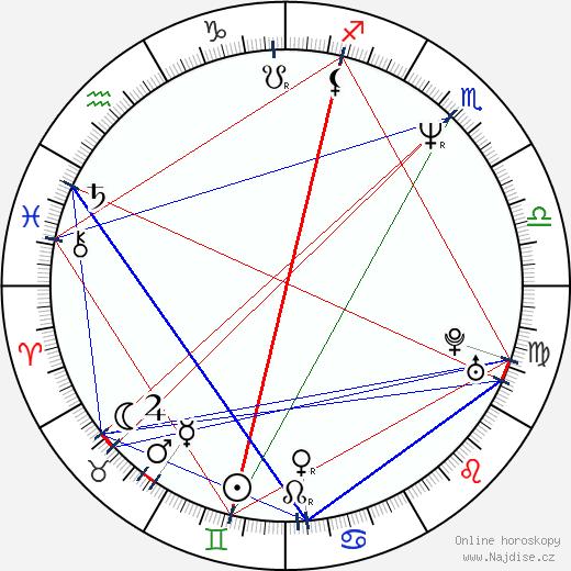 Jana Hubinská wikipedie wiki 2020, 2021 horoskop